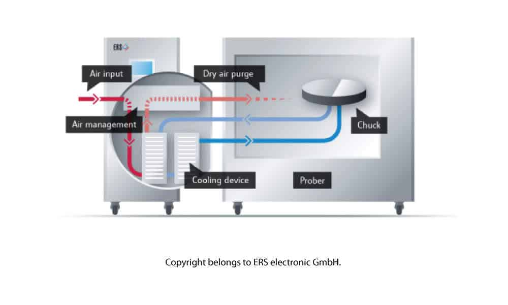 ERS Patented AC3 Cooling Technology Incorporated